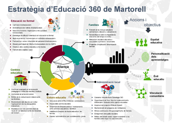 Martorell fotografia el mapa educatiu del municipi incloent el dins i fora escola