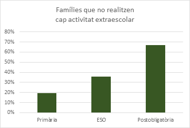 Extraescolars_confinament_global