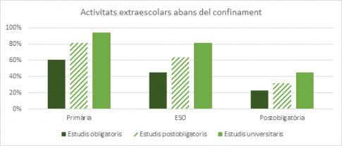 Extraescolars_Confinament1