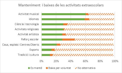 Extraescolars_Confinament3