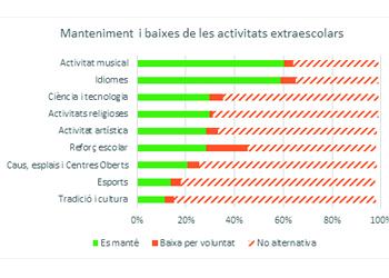 Resultats sobre activitats extraescolars de l'estudi